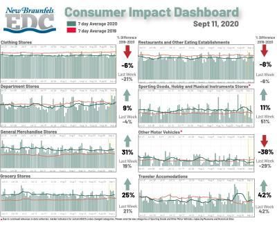 Consumer Impact Dashboard - sept 11