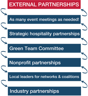 External Partnerships - As many event meetings as needed! - Strategic hospitality partnerships - Green Team Committee - Nonprofit partnerships - Local leaders for networks & coalitions - Industry partnerships