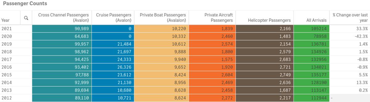 Passenger Counts August 2021