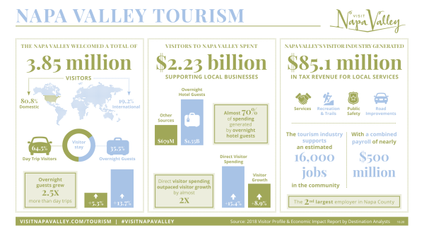 Tourism Contributions Overview infographic