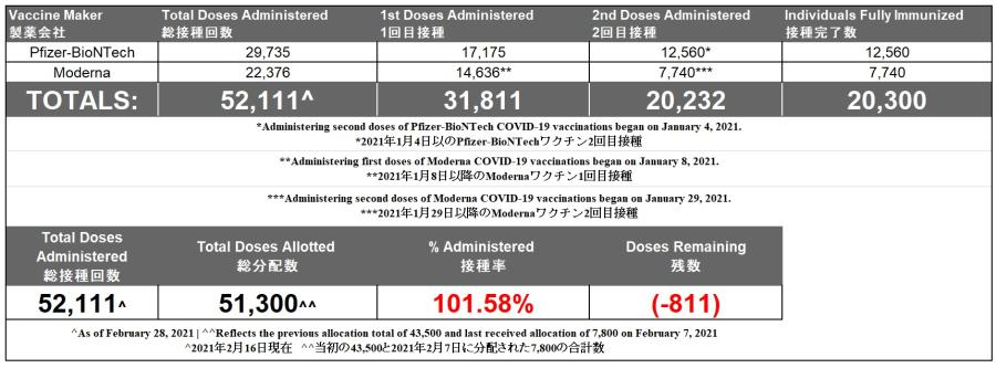 Vaccines as of 3.4