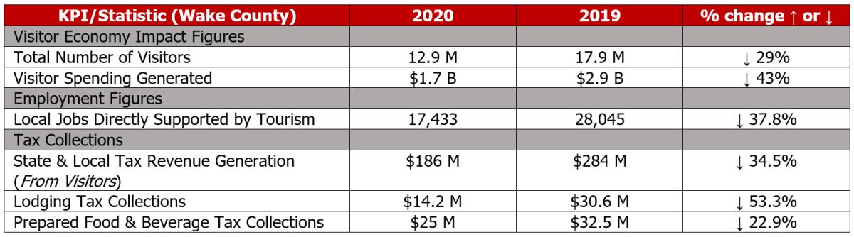 2020 Visitation Stats