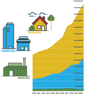 2020 Property Valuations