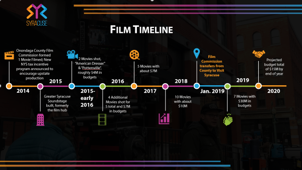Film Timeline Graph of Successes