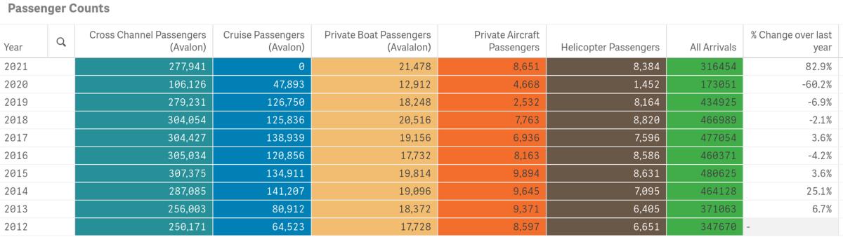 passenger counts june 2021