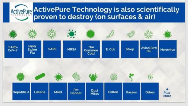 ActivePure Technology Pathogen Chart