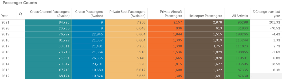 passenger counts