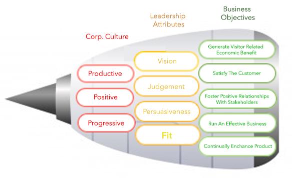 Leonard Hoops 3-4-5 model for sustainable business development