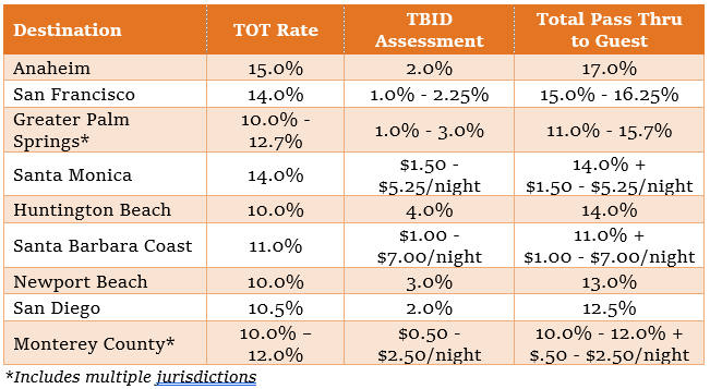 tbid table 1