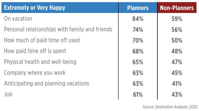 National Plan for Vacation 2021 - Happiness