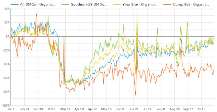 Data Source Blog - DMO by region- Dec 2020