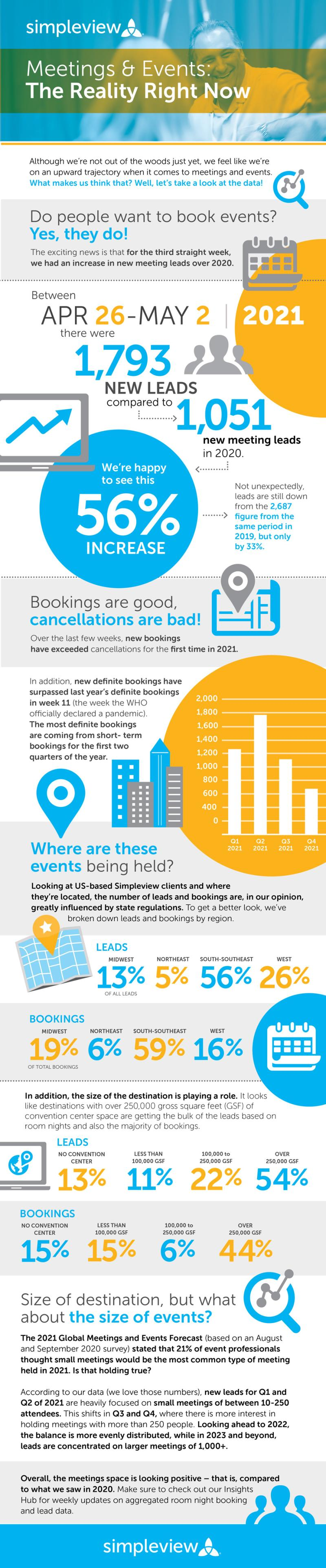 Meetings and Events: The Reality Right Now infographic