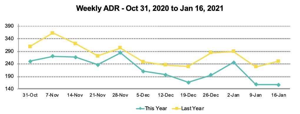STR trend line chart - ADR