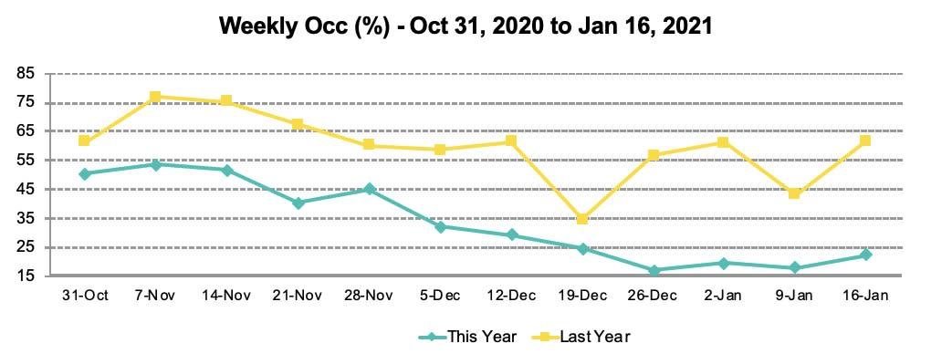 STR trend line chart - Occupancy