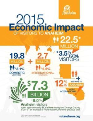 2015 Economic Impact