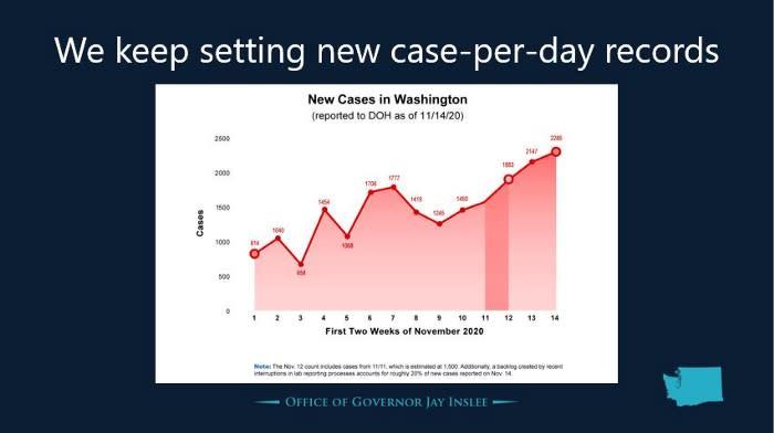 Washington State New Covid Cases Graph Nov. 2020