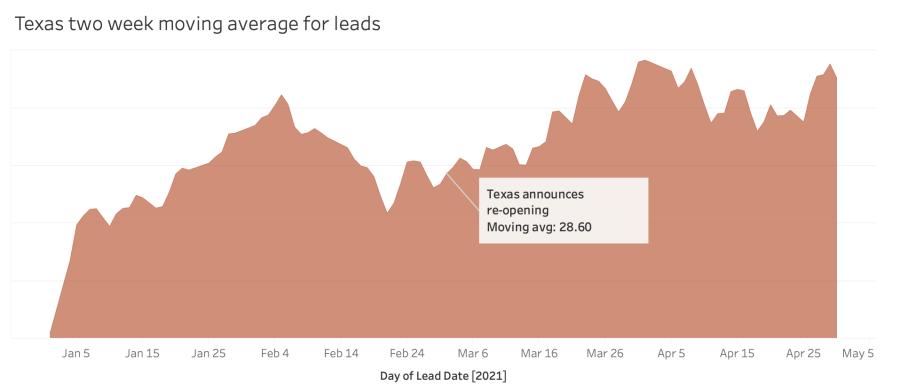 Texas leads