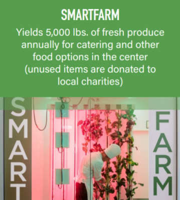The Smartfarm yields 5,000 lbs. of fresh produce annually for catering and other food options.