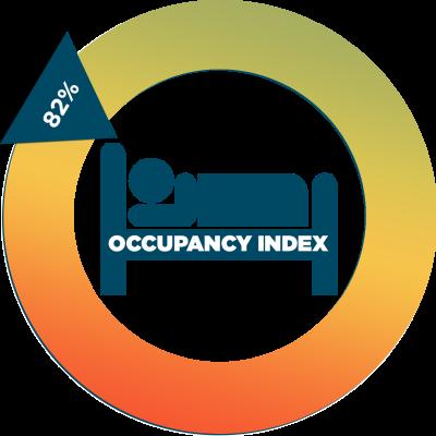 Hendricks County Hotel Performance Indicator