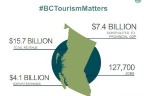 DBC-Tourism-Week-Infographic-Value-of-Tourism-2015-stats-300x225