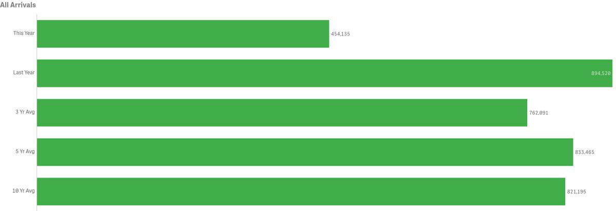 all arrivals green graph ytd