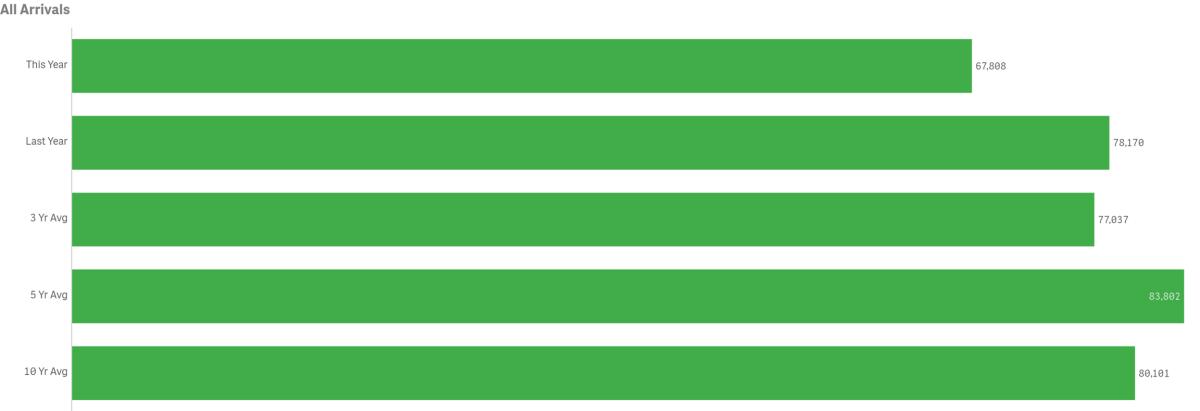 all arrivals oct green graph