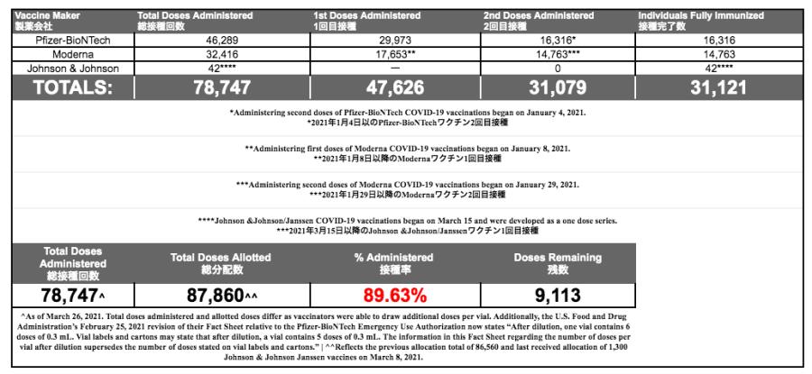 COVID-19 Vaccination JIC615