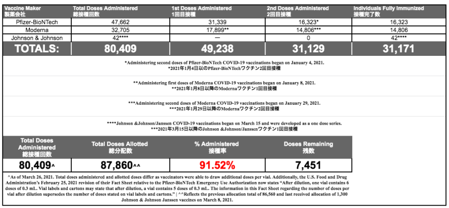 COVID-19 Vaccination JIC616