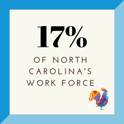 17% of work force