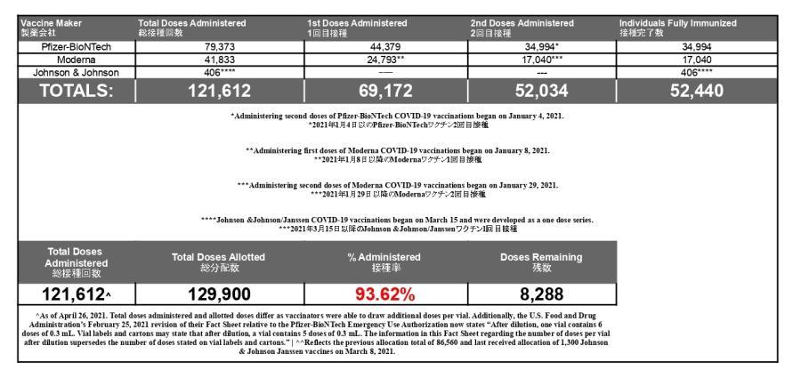 649_JIC Vaccine Numbers