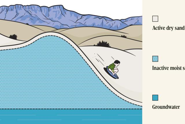 Water diagram of White Sands National Park