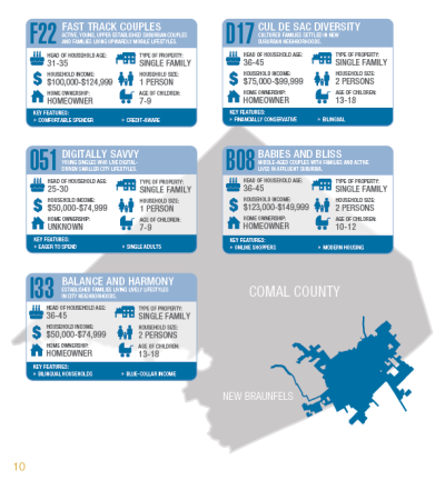 New Braunfels Out-Commuter Profile