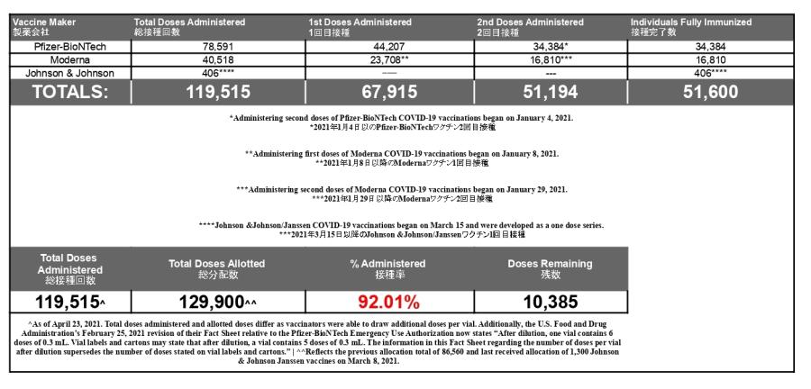 646_JIC Vaccine Numbers Format - Sheet1_page-0001
