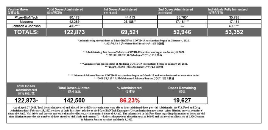 650_JIC Vaccine Numbers