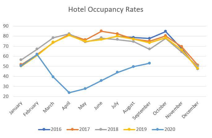 September 2020 Hotel Occupancy