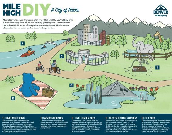 Mile High DIY_Parks