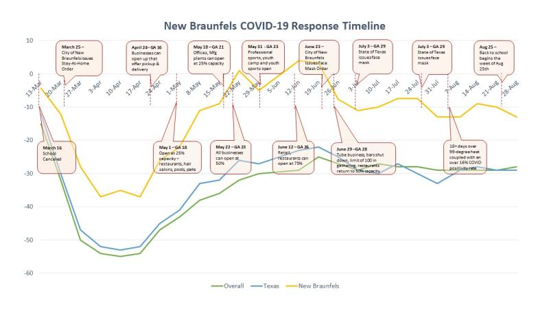 Covid Timeline