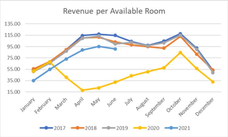 June 2021 RevPAR