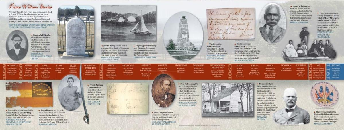 Civil War History Timeline with text, images, and graphic