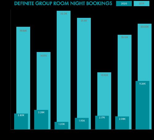 Group Sales Def Room Nights 2019-2020