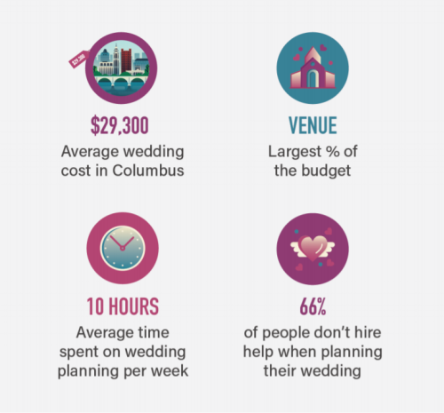 Stats on planning a wedding in Columbus