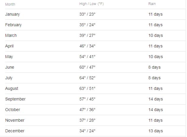 Average-weather