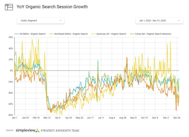Graph showing YOY Organic Session Growth and Comp Sets