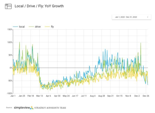 Graph showing the Fly-Drive-Local Market Segments growth of interest in Visit Syracuse website