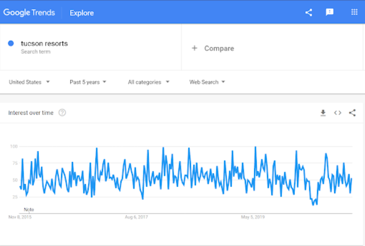 Data Source Blog - Google Trends- Dec 2020