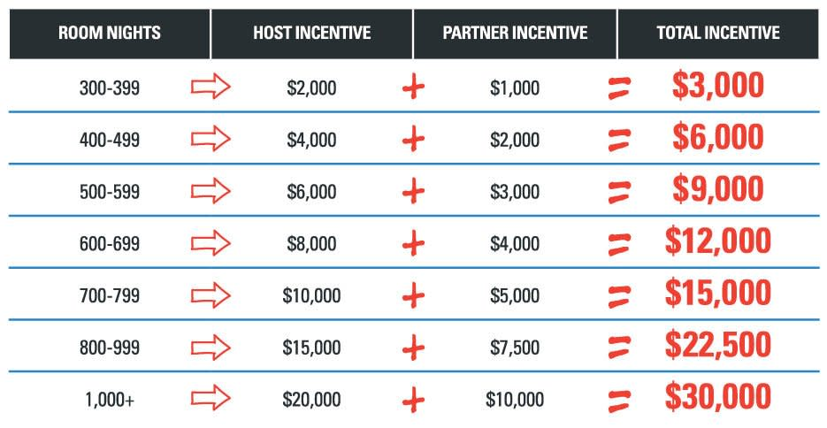 Meeting Incentives