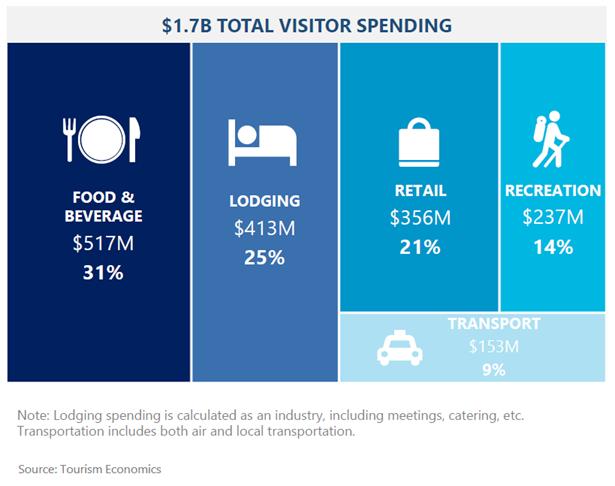 Visitor Spending Breakdown 2020