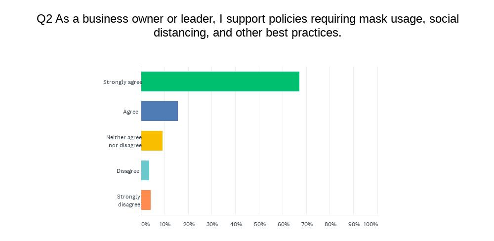 Member COVID survey result - Q2