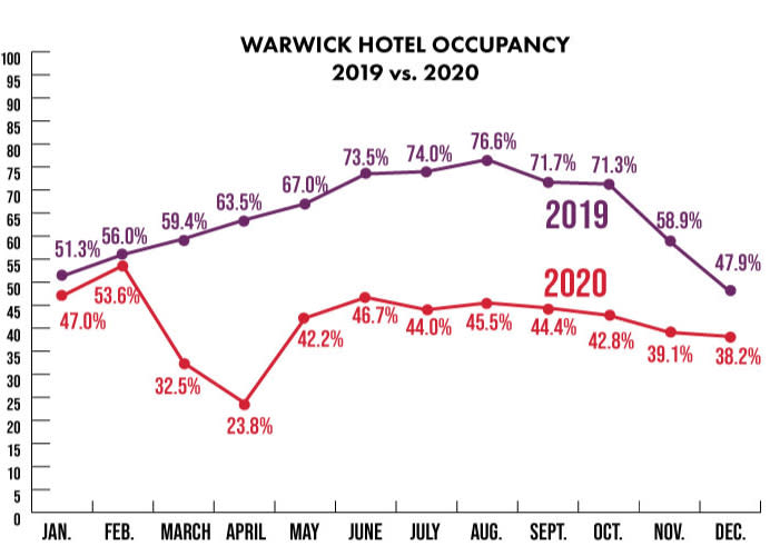 Warwick Occupancy 2019-2020