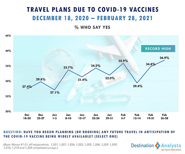 Travel Plans Due to COVID-19 Vaccines
